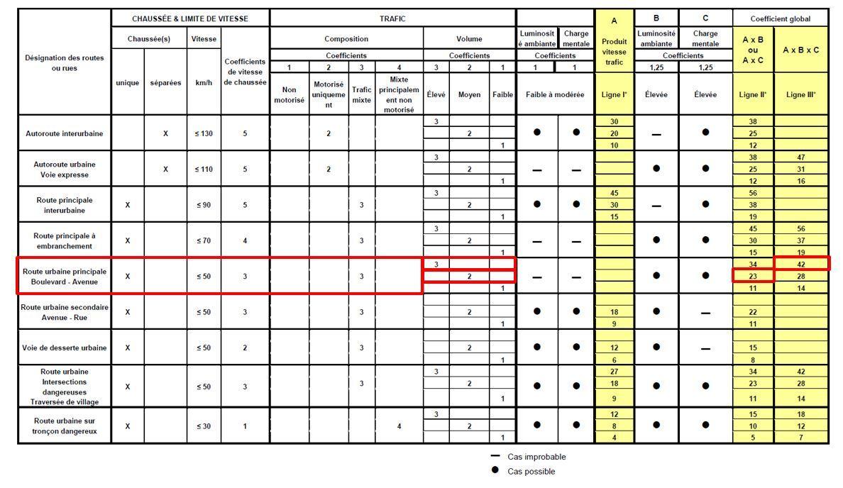 Classement des voies en éclairage public - Extrait norme NF EN 13201-1, 2015 © AFNOR éditions