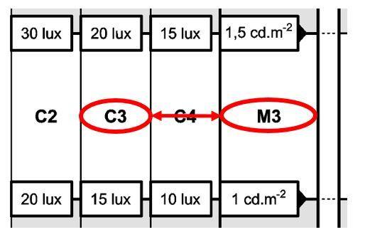 Correspondance voies de type « M » et « C » dans la norme NF EN 13201-2