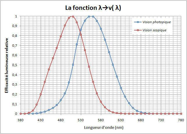 Efficacité lumineuse relative spectrale v(λ) selon longueur d'ondes - vision photopique et scotopique