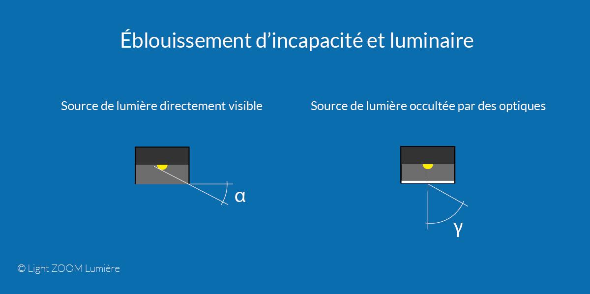 Éblouissement d'incapacité et luminaire