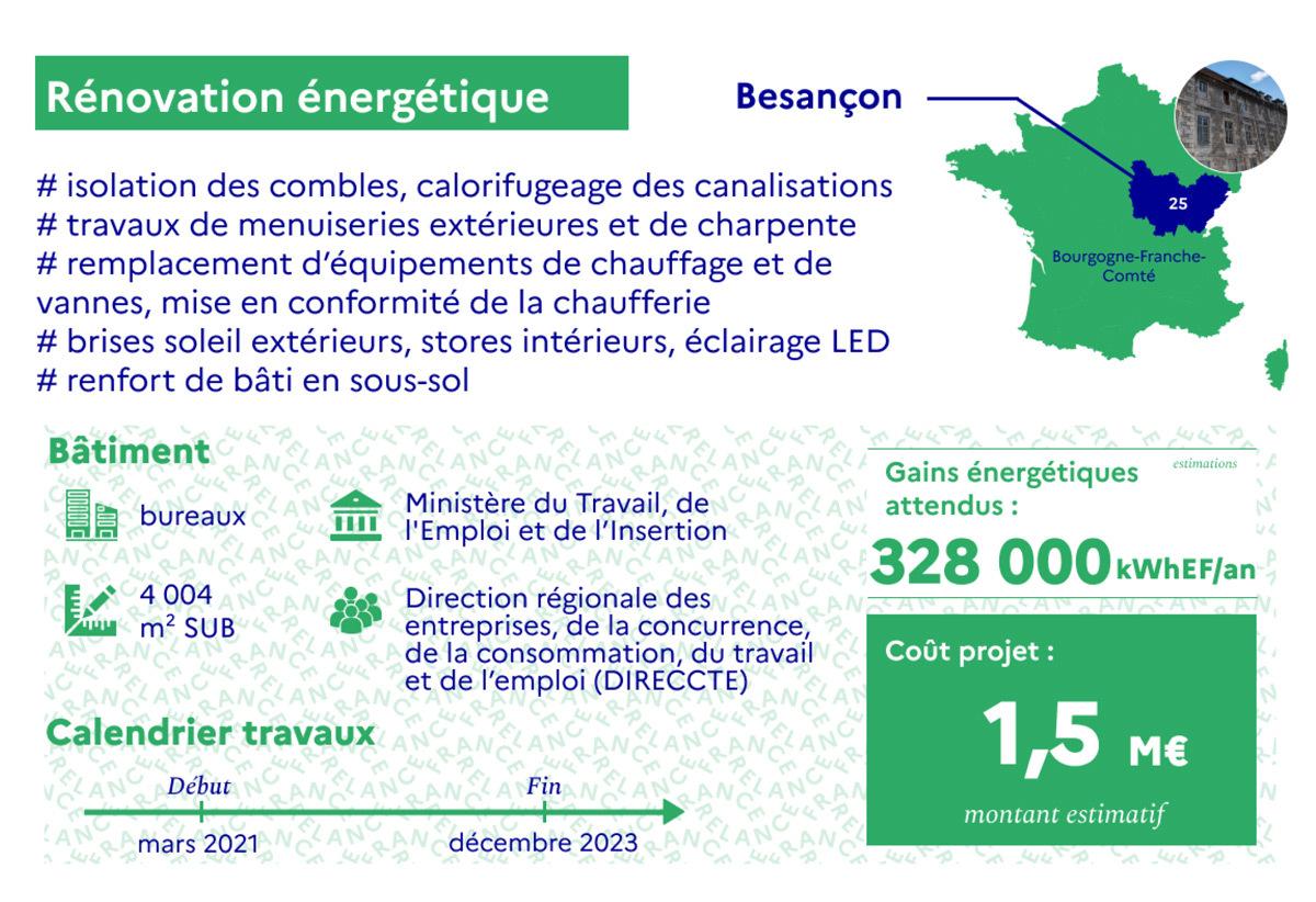 Projet de France Relance