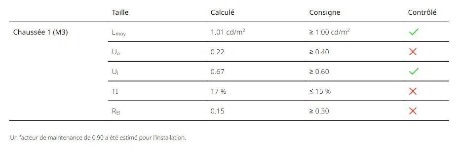 Présentation du résumé d'une étude tronçon dans Dialux Evo (Synthèse grâce aux coches)