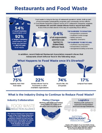 food_waste_infographic-RESTAURANT