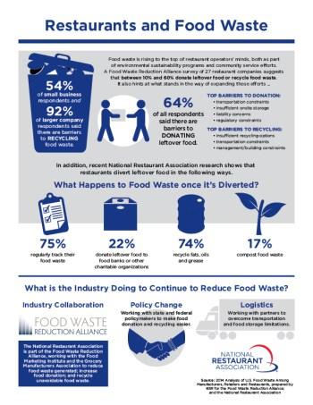 food_waste_infographic-RESTAURANT