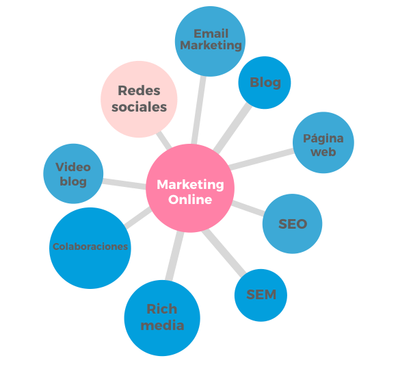 Canales de Marketing Online