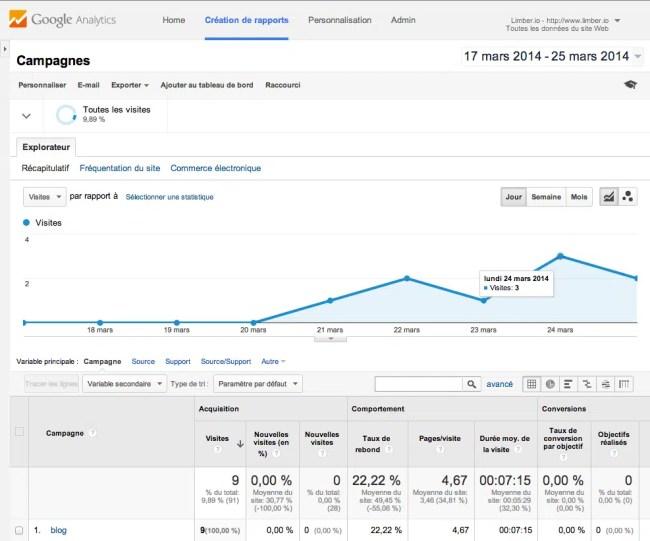 Suivre les paramètres UTM dans Google Analytics