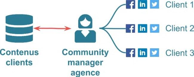 Agences marketing communication digitale innovation-