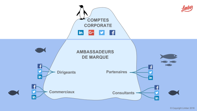 Travailler en équipe sur le Content Marketing avec Limber
