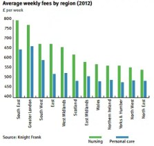 Care sector weekly fees graph