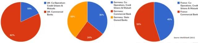 France, Germancy, UK Banking Sector Comparison