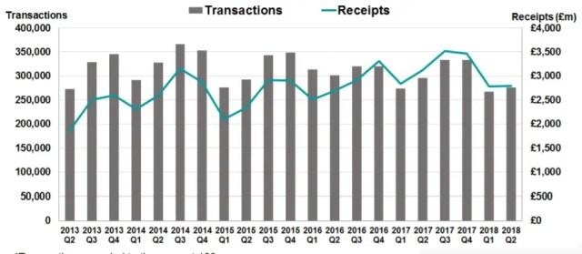 stamp duty revenue receipts