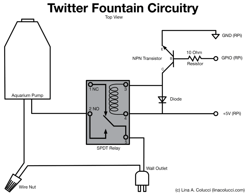 How To Build A Twitter Fountain