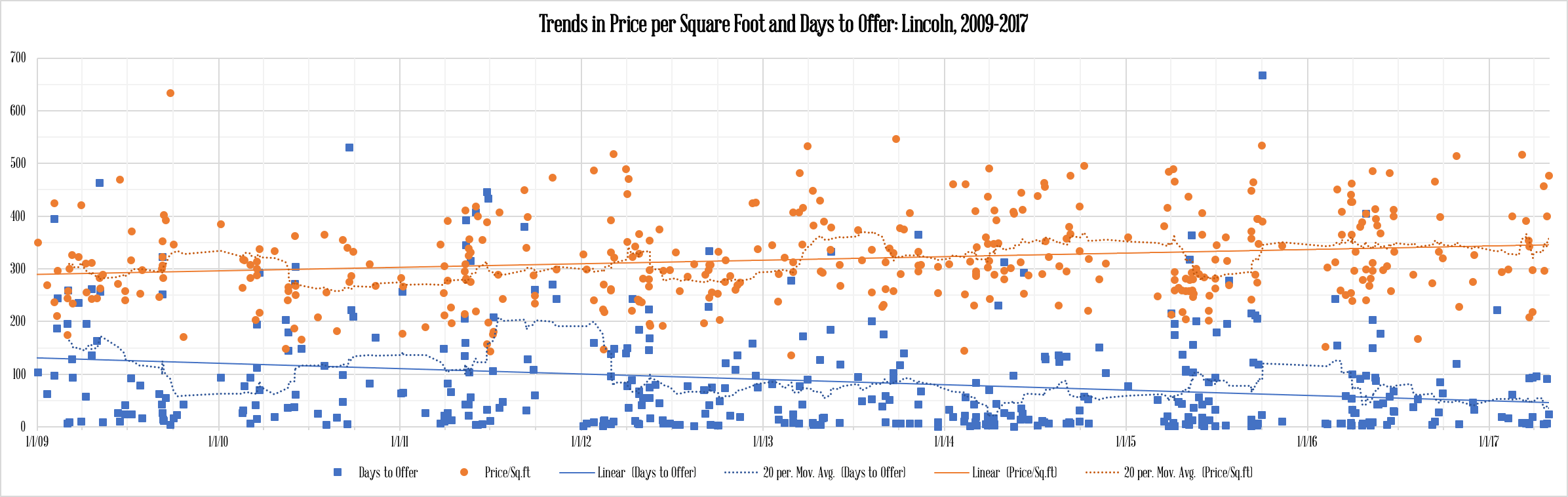 Trends in price per square foot and days to offer, Lincoln 2009-2017