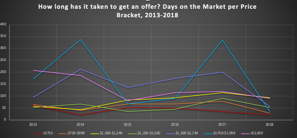 Days on the market Lincoln MA per price bracket 2018