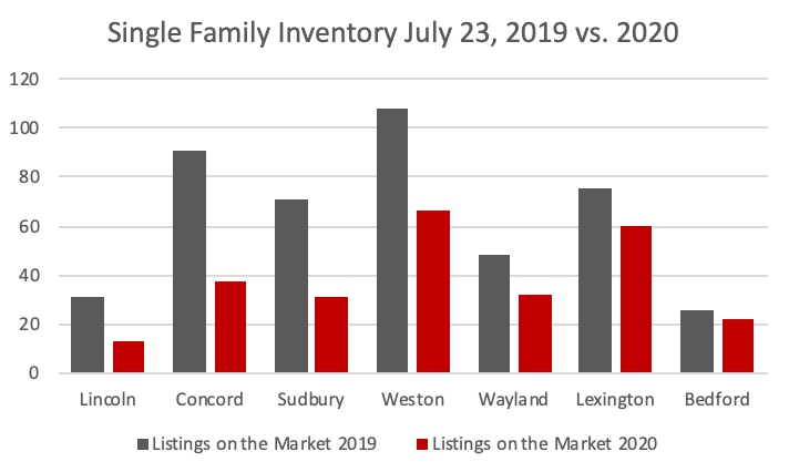 single family inventory July 2019 compared to July 2020