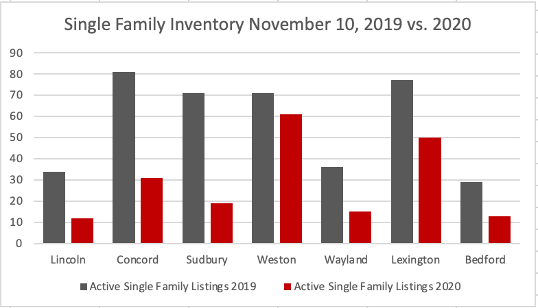 Single-Family inventory November 2019 to 2020
