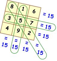 Magic Square with totals