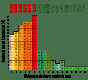 Tableau statistique
