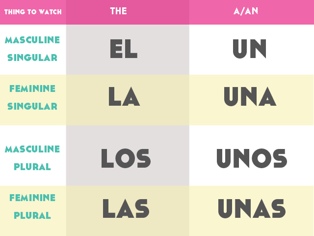 5 Essential Grammar Tips for Spanish Beginners to Get it