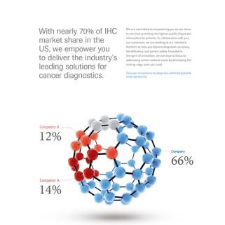 Molecule statistic
