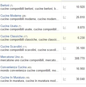 cucine adwords