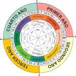 Diagrama Cultivos
