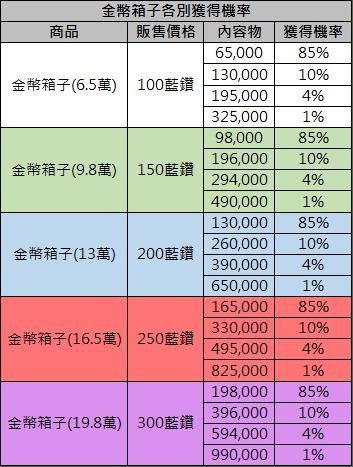 金幣箱子機率