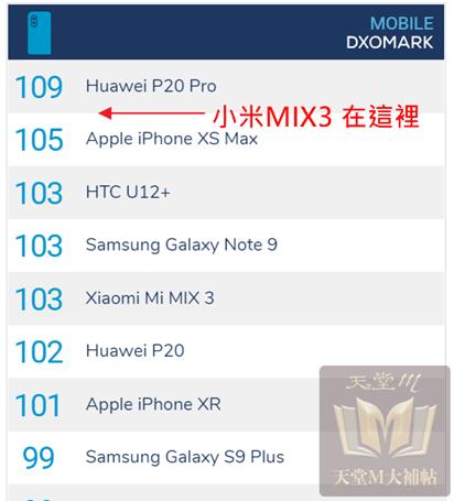 小米MIX3 DxoMark