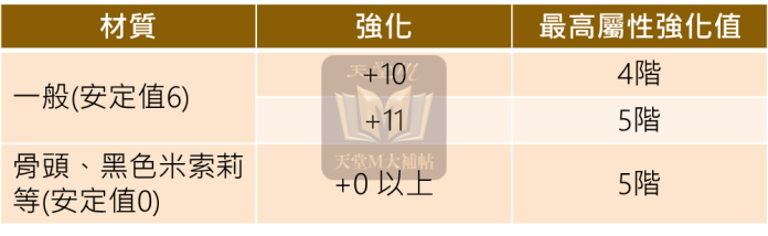 武器強化能力全面提升,屬性上限升至5階,+0魔族武器就能上最高屬性!