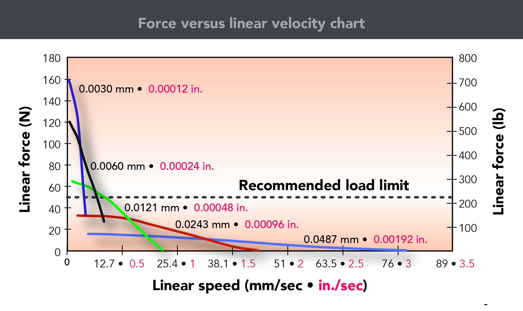 What S The Use Of A Force Versus Linear Velocity Chart