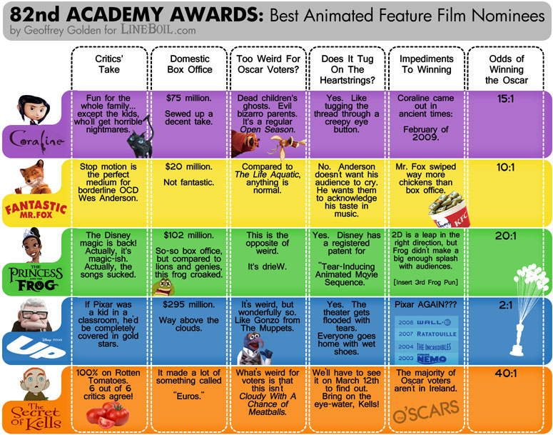 https://i2.wp.com/www.lineboil.com/images/oscars-animated-feature-2010-lineboil.jpg