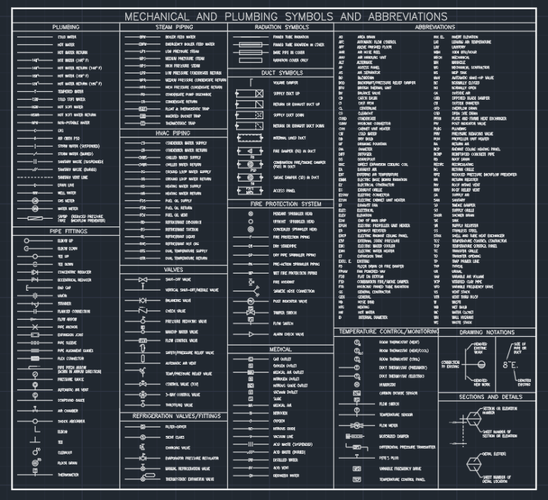 MECHANICAL AND PLUMBING SYMBOLS AND ABBREVIATIONS