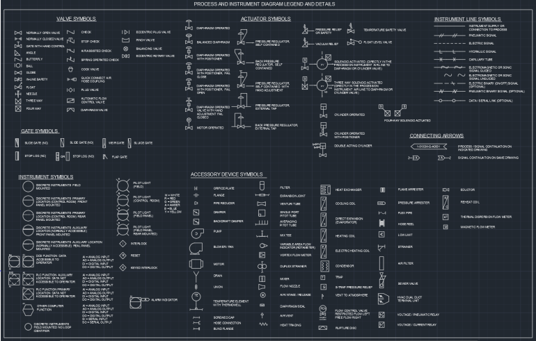 PROCESS AND INSTRUMENT DIAGRAM LEGEND AND DETAILS