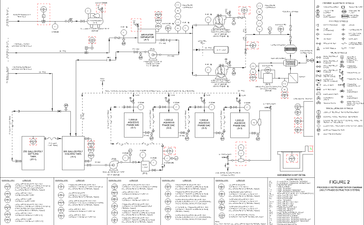 PROCESS AND INSTRUMENTATION DIAGRAM (MULTI PHASE EXTRACTION SYSTEM)