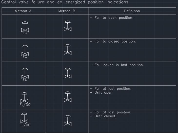 Control valve failure and de-energized position indications