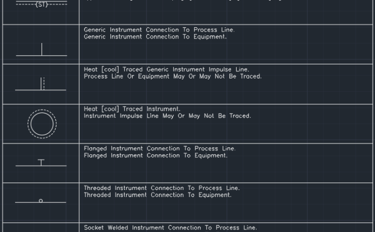 Line symbols - instrument to process and equipment connections