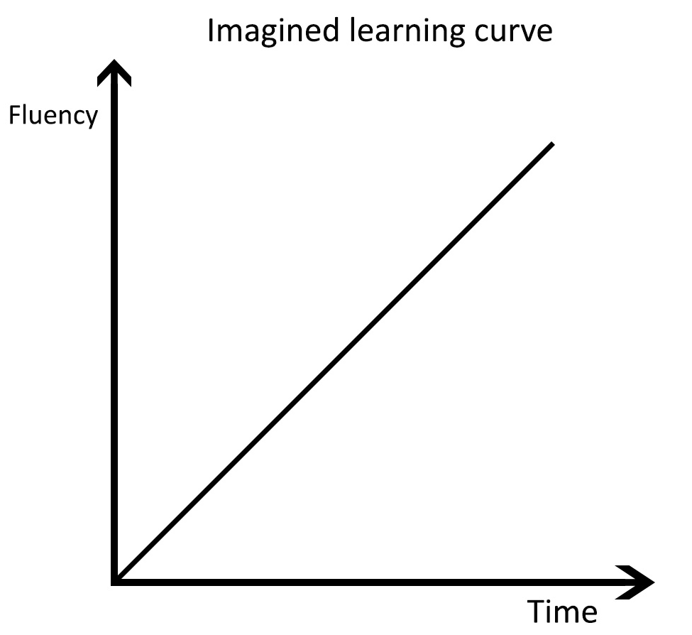 Linear Curve