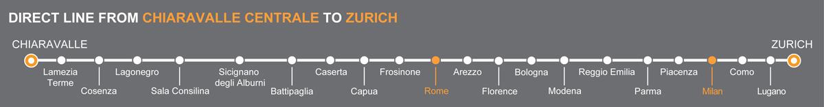 Bus line Chiaravalle Centrale-Zurigo. Bus stops Rome-Milan