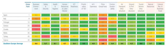 Turismo competitività WEF
