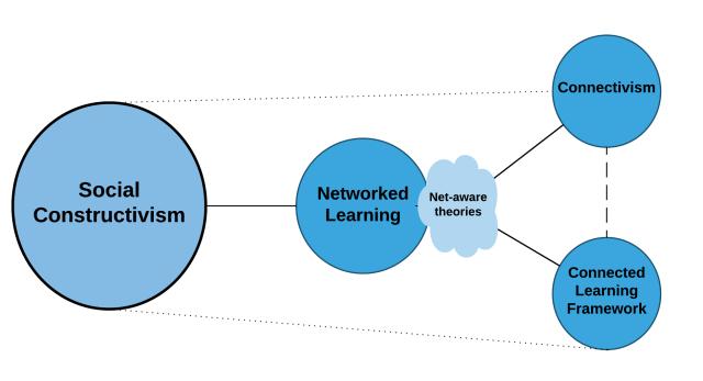 theoretical-conceptual-framework