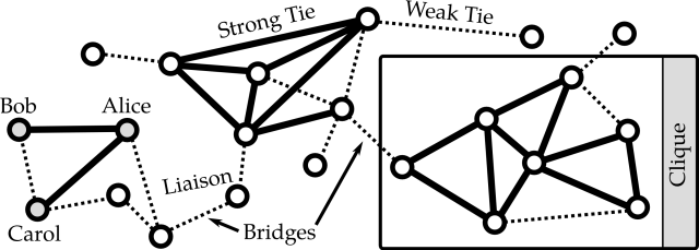 Illustration of a small social network with three cliques connected via bridges. There are strong ties between the individuals Alice and Bob, and Alice and Carol. Based on the definition by Granovetter (1973), there is at least a weak tie between Bob and Carol. Nils Diewald (2012): Decentralized Online Social Networks In: Handbook of Technical Communication, Handbook of Applied Linguistics 8 (HAL 8), Alexander Mehler and Laurent Romary (Eds), Mouton de Gruyter, Berlin/Boston, p. 461-505. Images licenced under Attribution-ShareAlike 3.0 Unported Creative Commons License