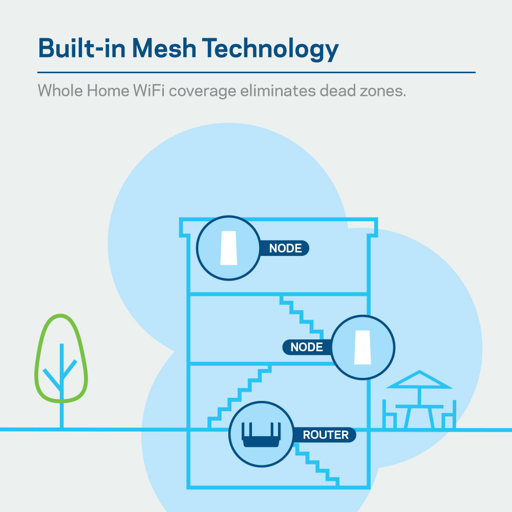 Diagram of household with multiple nodes setup to eliminate dead zones