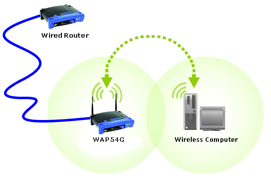 linksys official support  connecting an access point to a