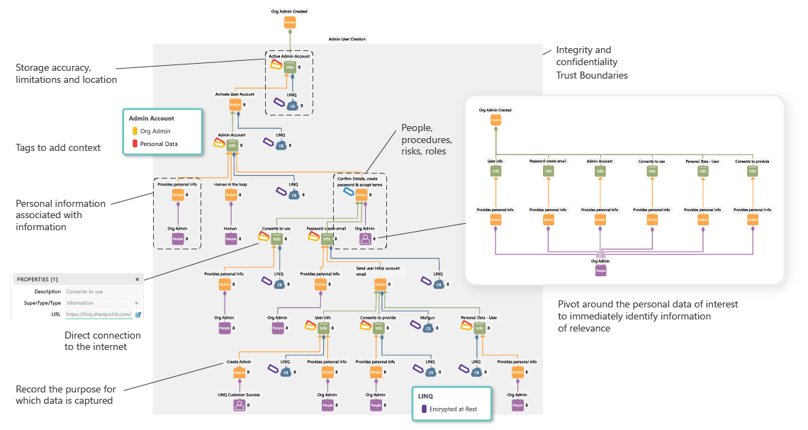 a LINQ sketch relating to GDPR and annotated with additional details