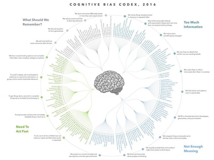 The Cognitive Bias Codex - developed in 2016 - a list of biases caused by our experience and environment