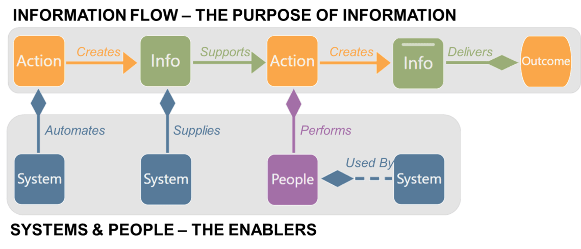 The LINQ Language - the connection between People, Processes, Technology and Information - shown as LINQs Information, Action, System and People nodes and how they connect