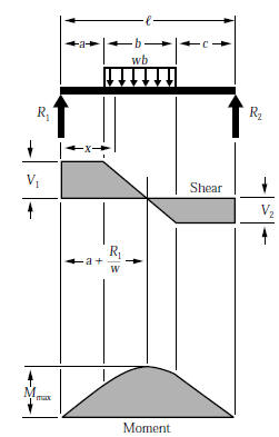 shear force and bending moment formulas civil engineering Shear Forces Illustration Examples of Shear Force