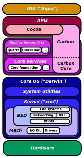 macos kernel resources