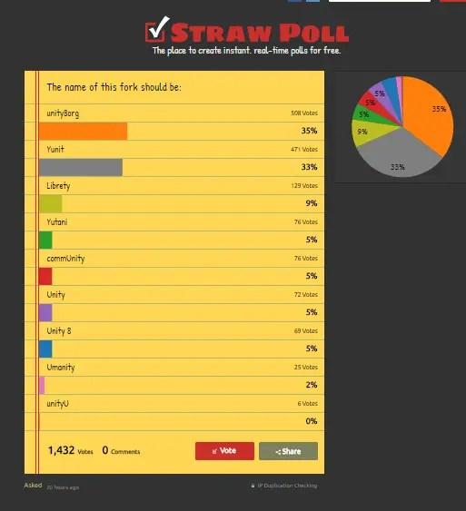 unity8 name poll