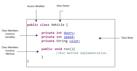 learn programming variables